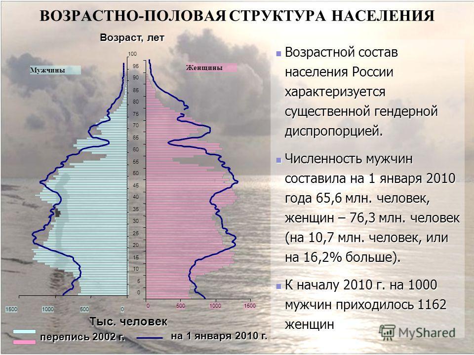 ВОЗРАСТНО-ПОЛОВАЯ СТРУКТУРА НАСЕЛЕНИЯ Возрастной состав населения России характеризуется существенной гендерной диспропорцией. Возрастной состав населения России характеризуется существенной гендерной диспропорцией. Численность мужчин составила на 1