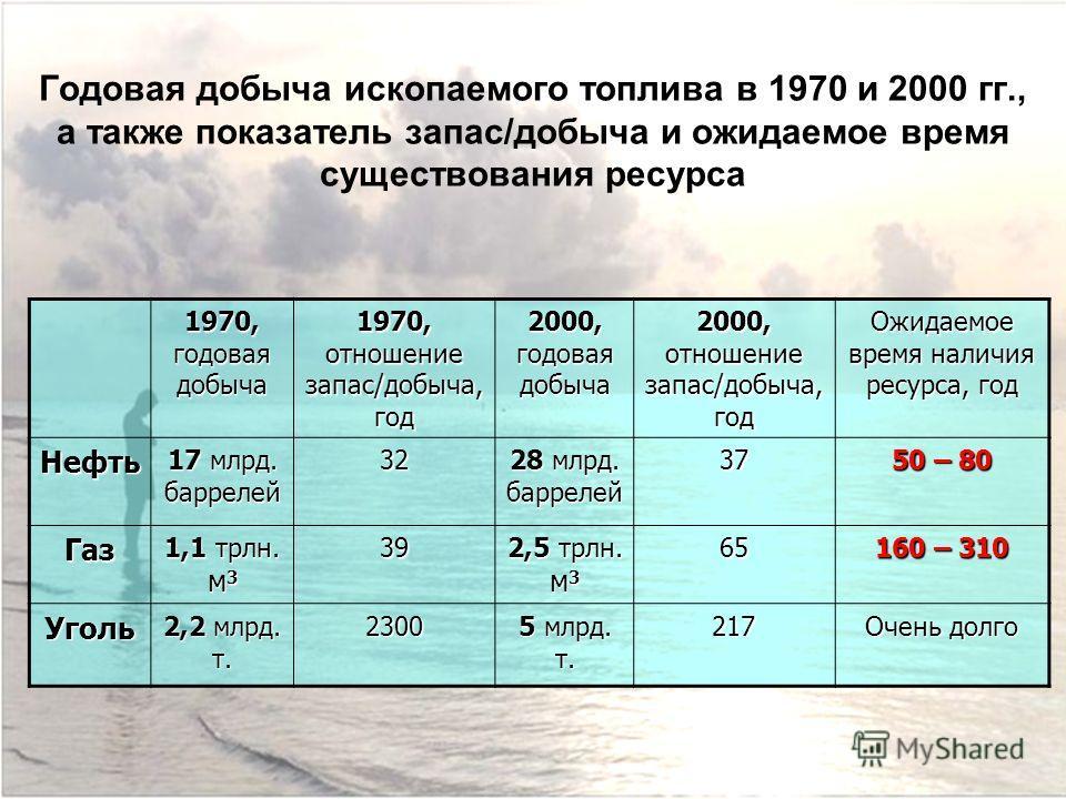 Годовая добыча ископаемого топлива в 1970 и 2000 гг., а также показатель запас/добыча и ожидаемое время существования ресурса 1970, годовая добыча 1970, отношение запас/добыча, год 2000, годовая добыча 2000, отношение запас/добыча, год Ожидаемое врем