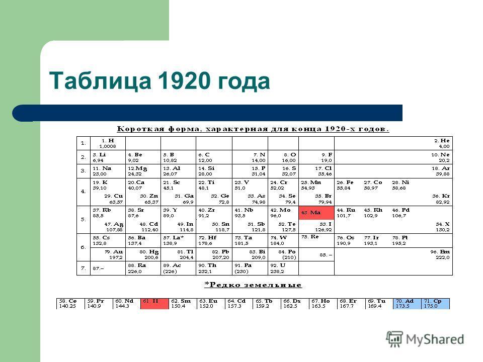 Таблица 1920 года