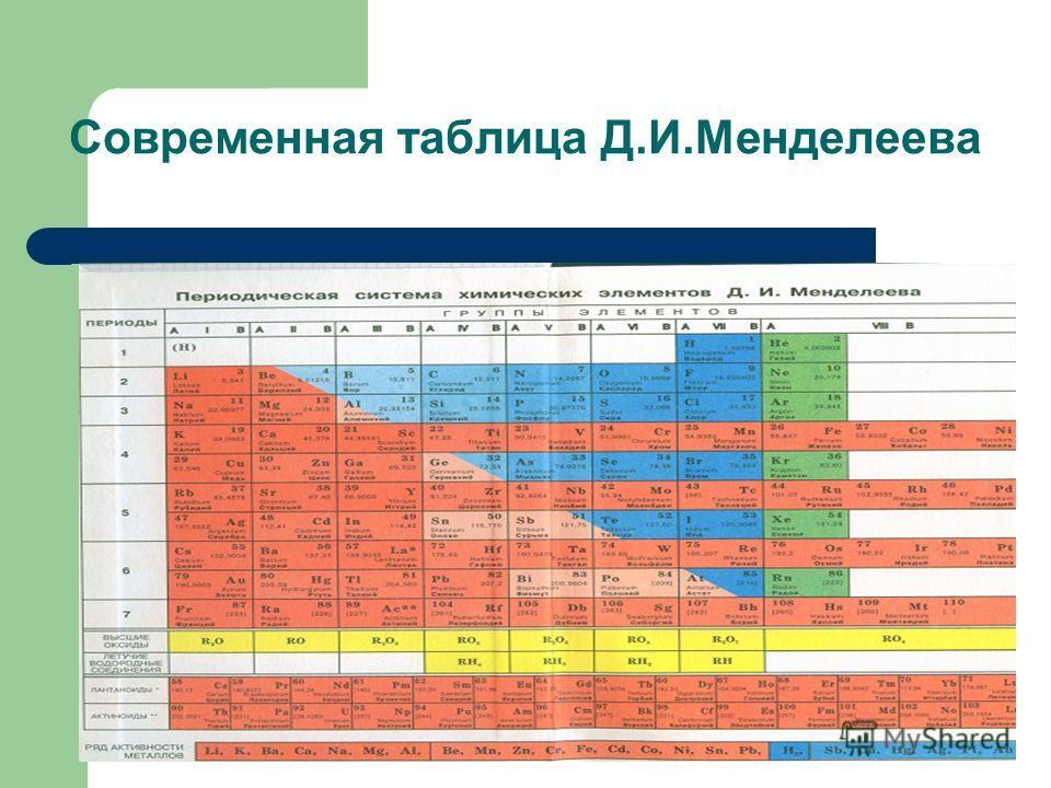Современная таблица Д.И.Менделеева