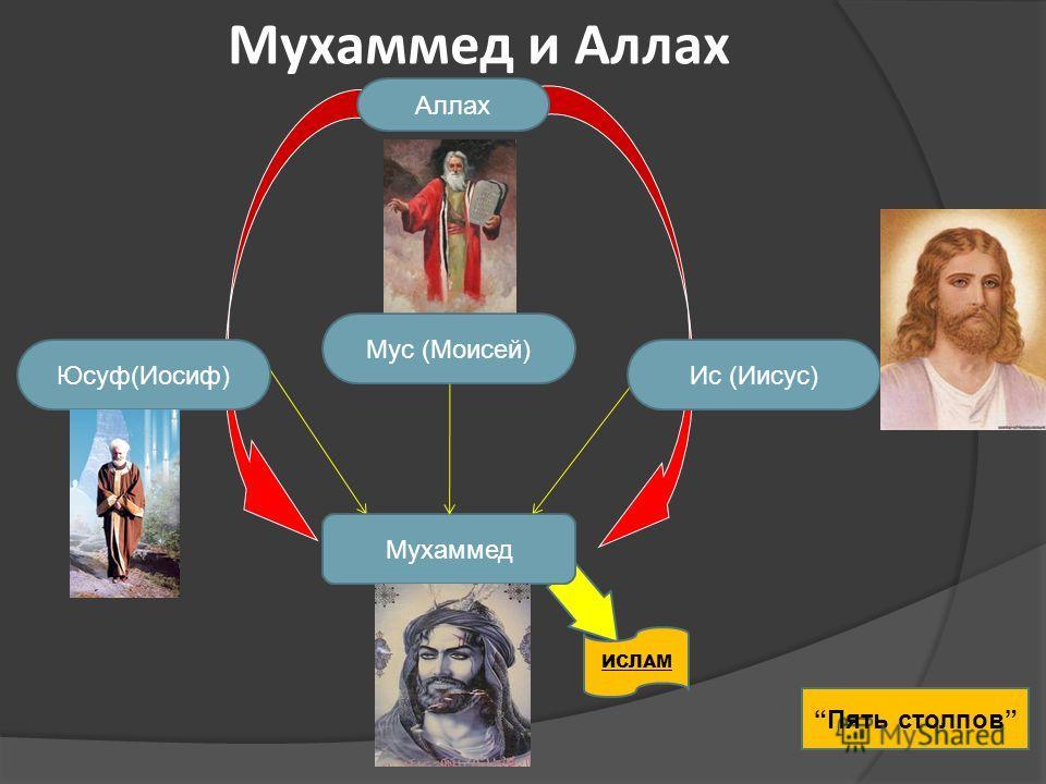 Мухаммед и Аллах Мухаммед Аллах Мус (Моисей) Юсуф(Иосиф)Ис (Иисус) ИСЛАМ Пять столпов