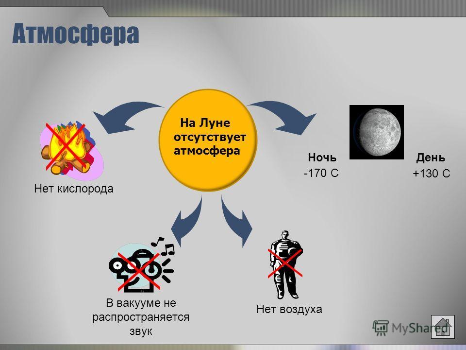 Атмосфера Нет кислорода В вакууме не распространяется звук На Луне отсутствует атмосфера Нет воздуха Ночь -170 C День +130 C