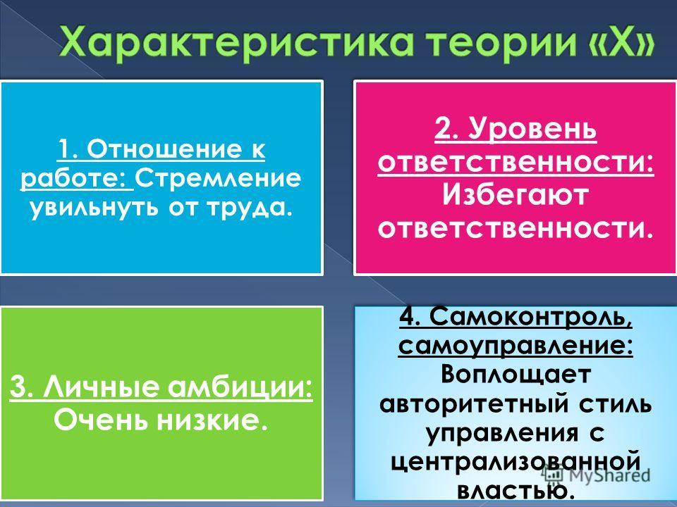 1. Отношение к работе: Стремление увильнуть от труда. 2. Уровень ответственности: Избегают ответственности. 3. Личные амбиции: Очень низкие. 4. Самоконтроль, самоуправление: Воплощает авторитетный стиль управления с централизованной властью.