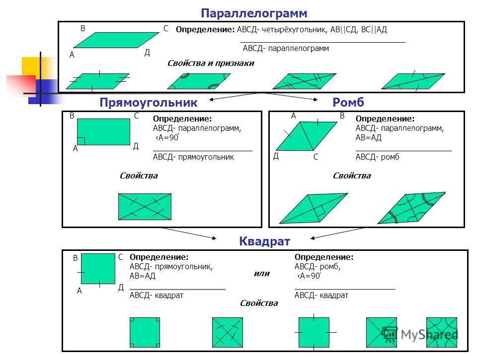 Квадрат Параллелограмм ПрямоугольникРомб А ВС Д Определение: АВСД- четырёхугольник, АВ||CД, ВС||АД ______________________________________ АВСД- параллелограмм Определение: АВСД- параллелограмм, А=90ْ _______________________ АВСД- прямоугольник Свойст