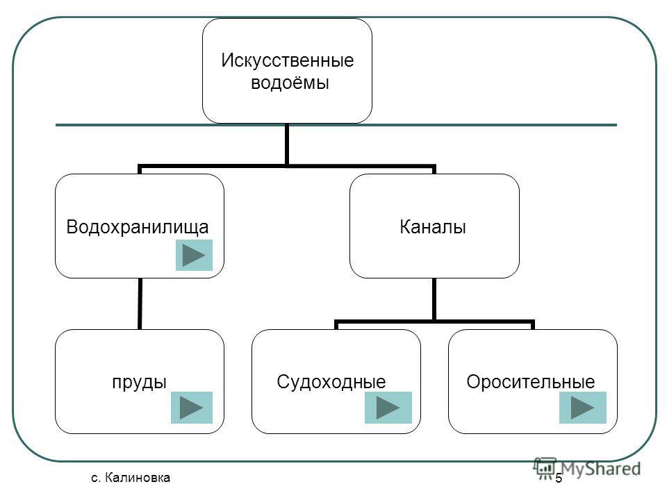 с. Калиновка 5 Искусственные водоёмы Водохранилища пруды Каналы СудоходныеОросительные
