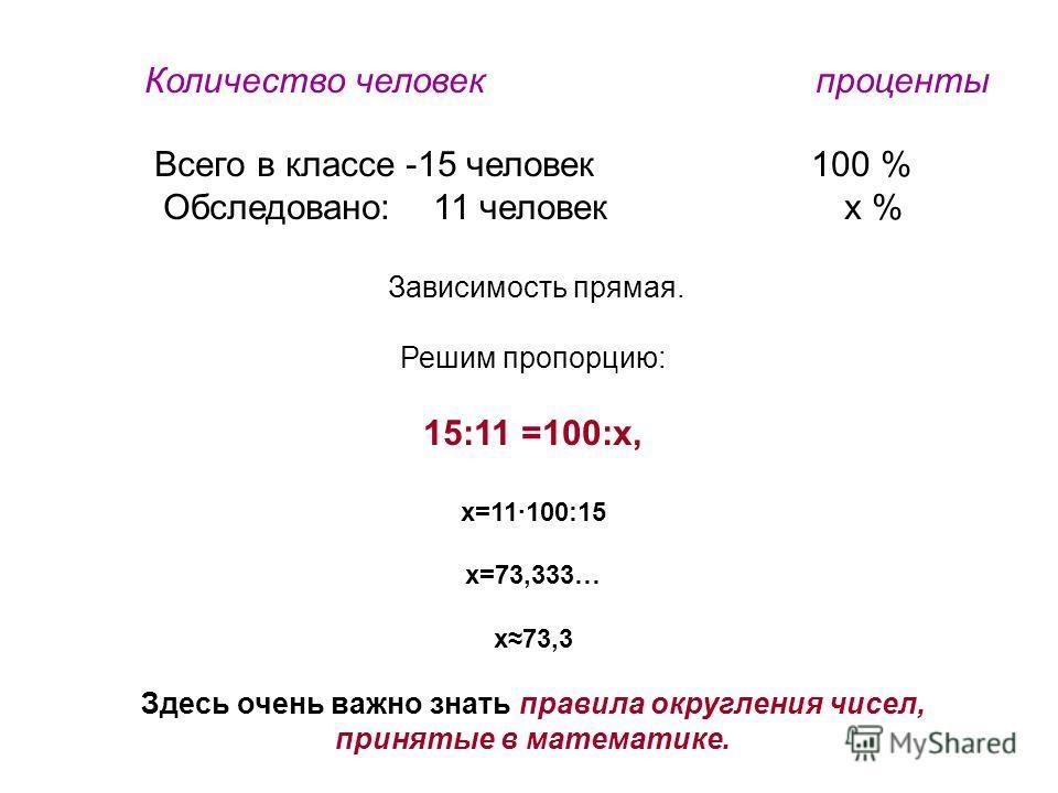 Количество человек проценты Всего в классе -15 человек 100 % Обследовано: 11 человек x % Зависимость прямая. Решим пропорцию: 15:11 =100:х, х=11·100:15 х=73,333… х73,3 Здесь очень важно знать правила округления чисел, принятые в математике.