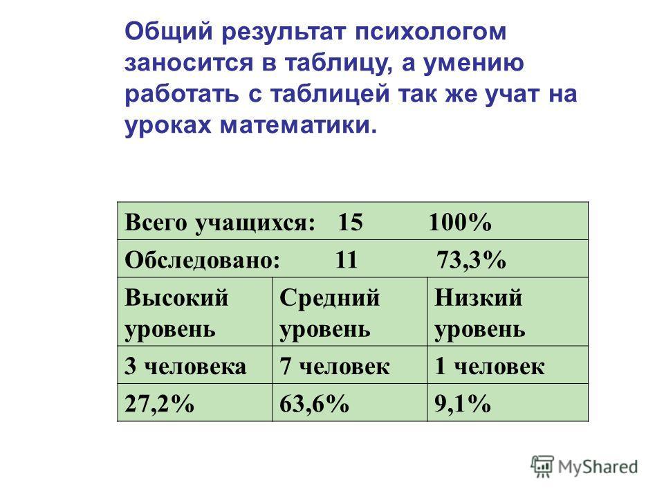 Общий результат психологом заносится в таблицу, а умению работать с таблицей так же учат на уроках математики. Всего учащихся: 15 100% Обследовано: 11 73,3% Высокий уровень Средний уровень Низкий уровень 3 человека7 человек1 человек 27,2%63,6%9,1%