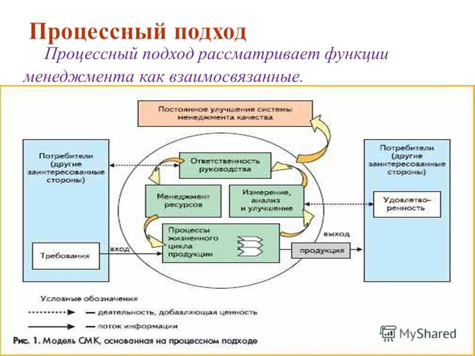 Процессный подход рассматривает функции менеджмента как взаимосвязанные.