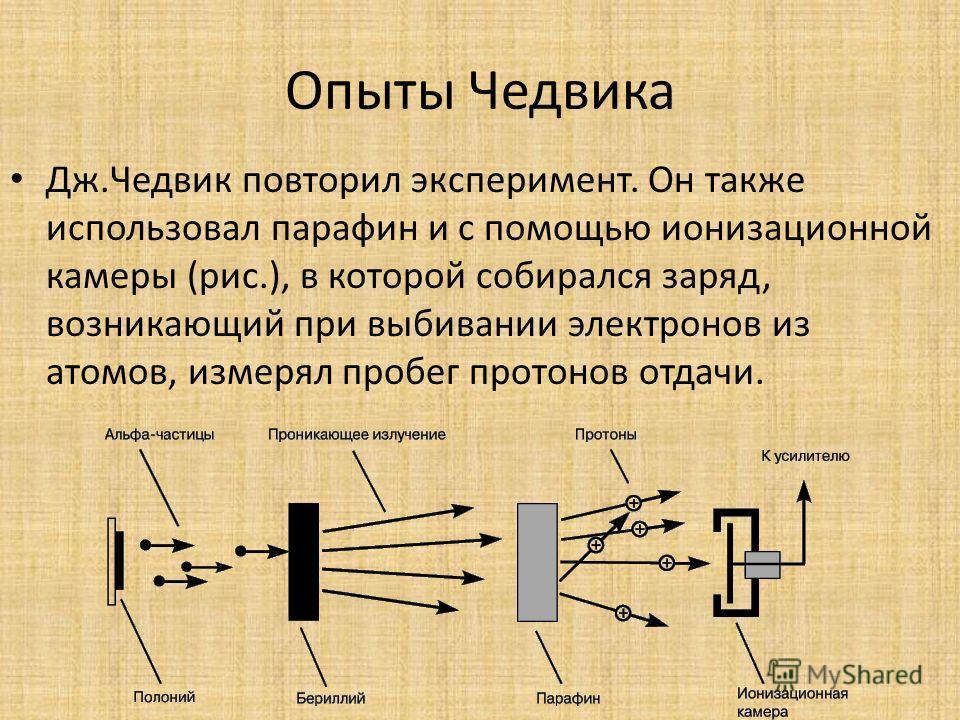 Опыты Чедвика Дж.Чедвик повторил эксперимент. Он также использовал парафин и с помощью ионизационной камеры (рис.), в которой собирался заряд, возникающий при выбивании электронов из атомов, измерял пробег протонов отдачи.