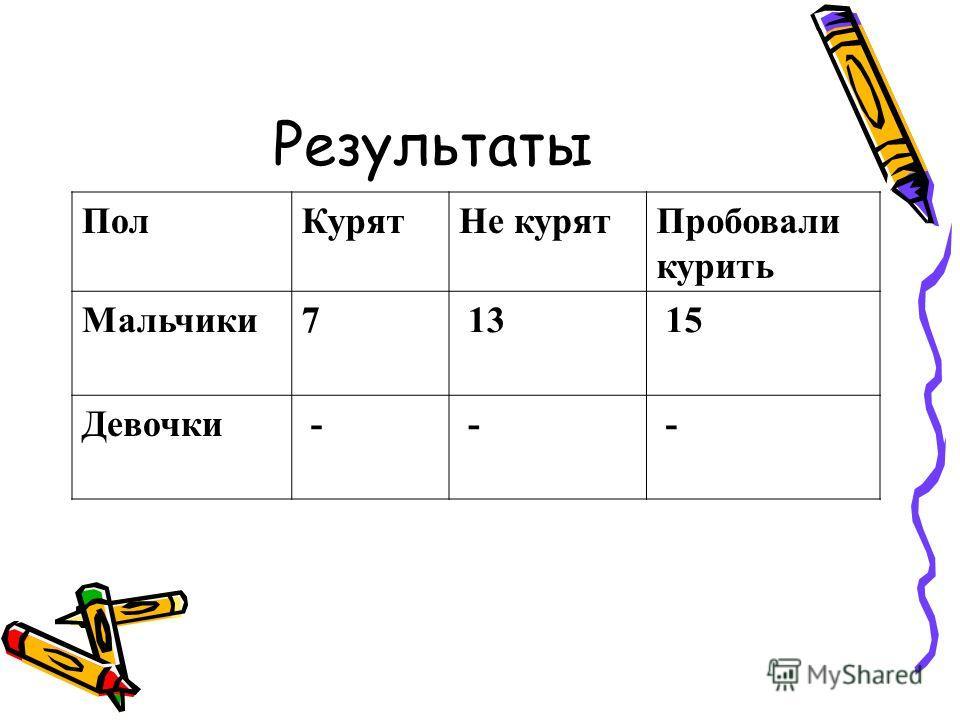 Результаты ПолКурятНе курятПробовали курить Мальчики7 13 15 Девочки - - -