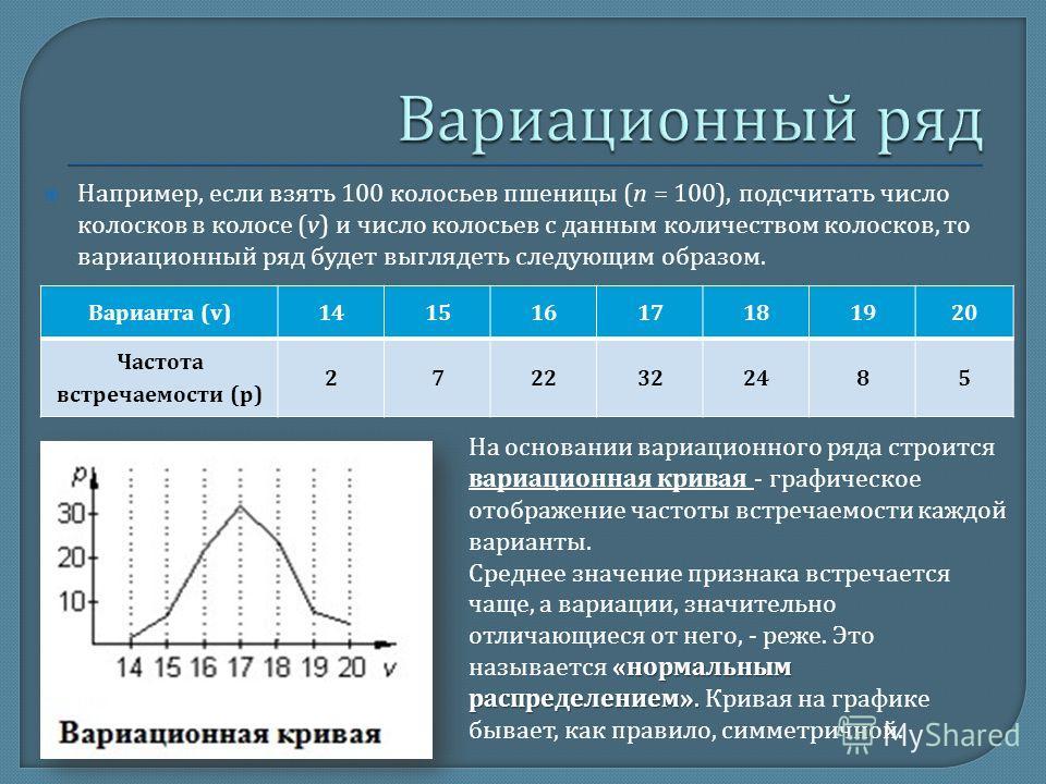 Например, если взять 100 колосьев пшеницы (n = 100), подсчитать число колосков в колосе (v) и число колосьев с данным количеством колосков, то вариационный ряд будет выглядеть следующим образом. Варианта (v)14151617181920 Частота встречаемости (p) 27