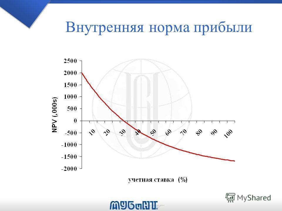 Внутренняя норма прибыли