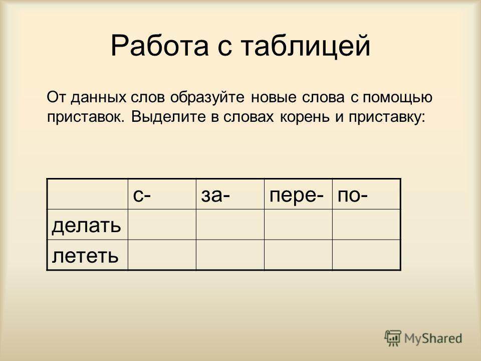 Работа с таблицей От данных слов образуйте новые слова с помощью приставок. Выделите в словах корень и приставку: с-за-пере-по- делать лететь