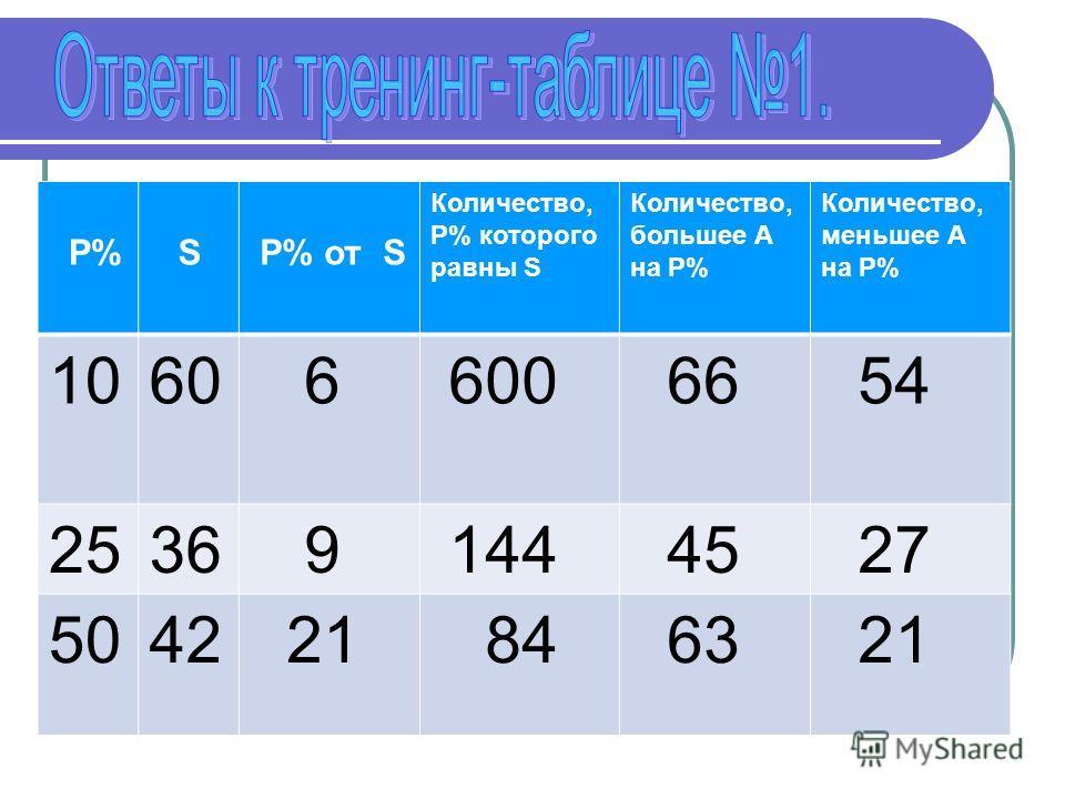 P% S P% от S Количество, P% которого равны S Количество, большее А на P% Количество, меньшее А на P% 1060 6 600 66 54 2536 9 144 45 27 5042 21 84 63 21