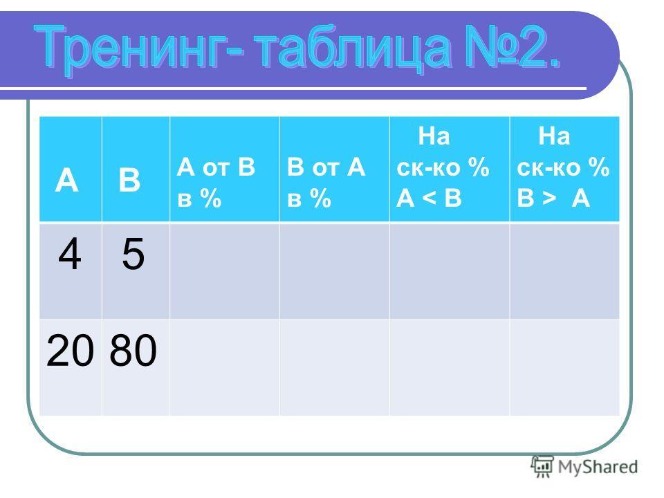 А В А от В в % В от А в % На ск-ко % А < В На ск-ко % В > А 4 5 2080
