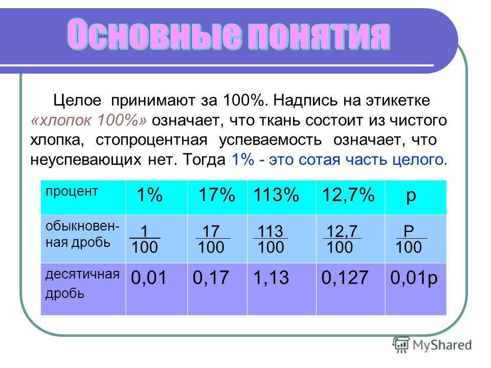 Целое принимают за 100%. Надпись на этикетке «хлопок 100%» означает, что ткань состоит из чистого хлопка, стопроцентная успеваемость означает, что неуспевающих нет. Тогда 1% - это сотая часть целого. ж процент 1% 17%113%12,7% р обыкновен- ная дробь 1