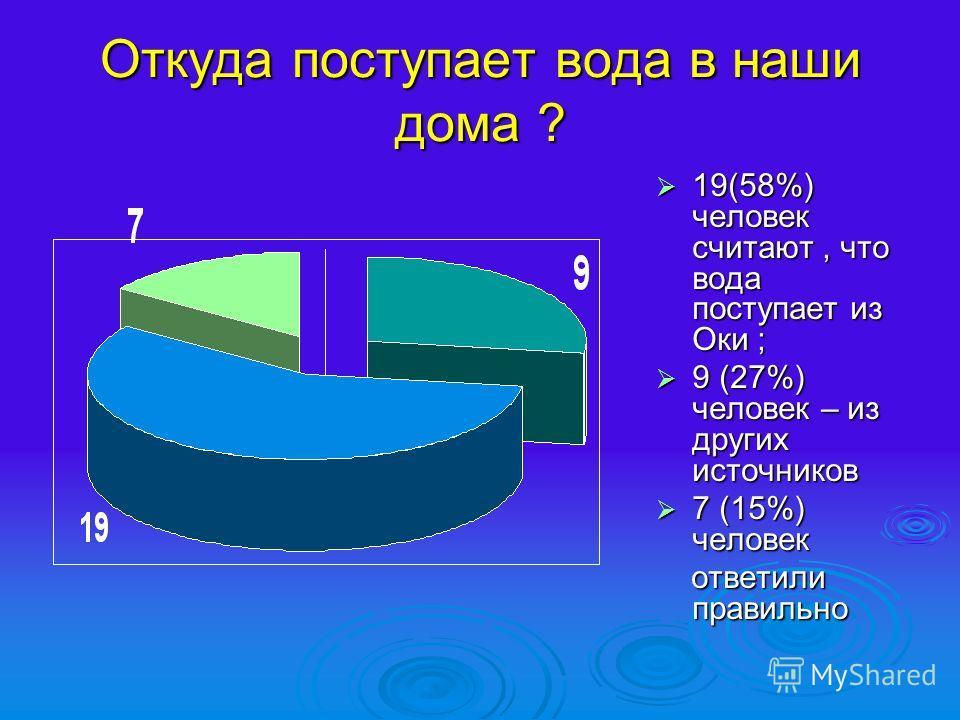 Откуда поступает вода в наши дома ? 19(58%) человек считают, что вода поступает из Оки ; 19(58%) человек считают, что вода поступает из Оки ; 9 (27%) человек – из других источников 9 (27%) человек – из других источников 7 (15%) человек 7 (15%) челове