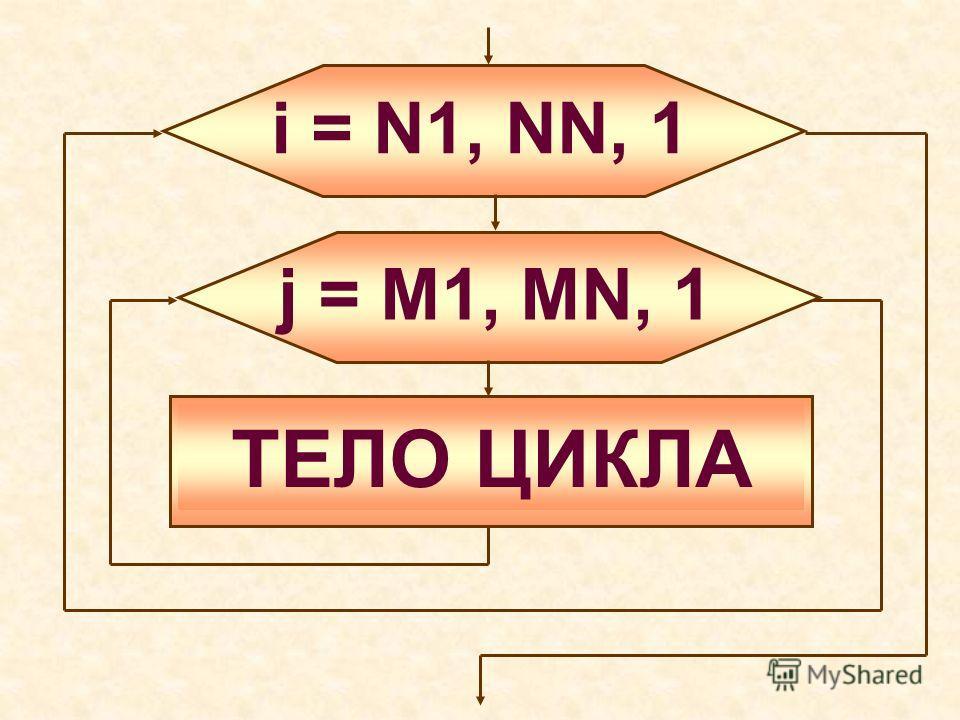 i = N1, NN, 1 ТЕЛО ЦИКЛА j = M1, MN, 1