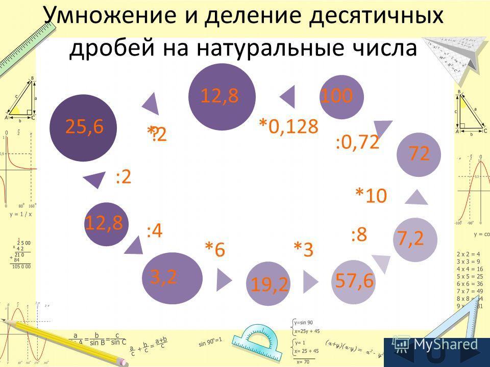 Умножение и деление десятичных дробей на натуральные числа :4 :2 12,8 25,6 3,2 *6 19,2 *3 57,6 :8 7,2 *10 72 :0,72 10012,8 *0,128 ?*2