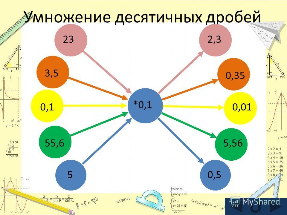 Умножение десятичных дробей *0,1 23 3,5 0,1 55,6 5 2,3 0,35 0,01 5,56 0,5