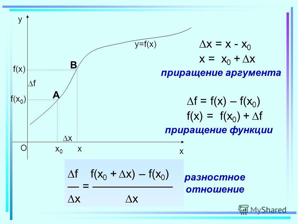 x O y x0x0 x f(x0)f(x0) x f(x)f(x) f y=f(x) x = x - x 0 x = x 0 + x приращение аргумента f = f(x) – f(x 0 ) f(x) = f(x 0 ) + f приращение функции f f(x 0 + x) – f(x 0 ) = x x разностное отношение А В