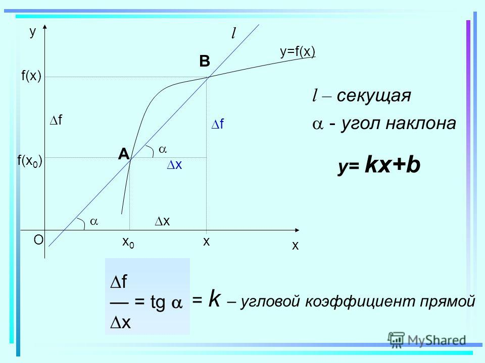 x O y f(x0)f(x0) f(x)f(x) x0x0 x x f y=f(x) А В x f l l – секущая - угол наклона f = tg x = k – угловой коэффициент прямой y= kx+b