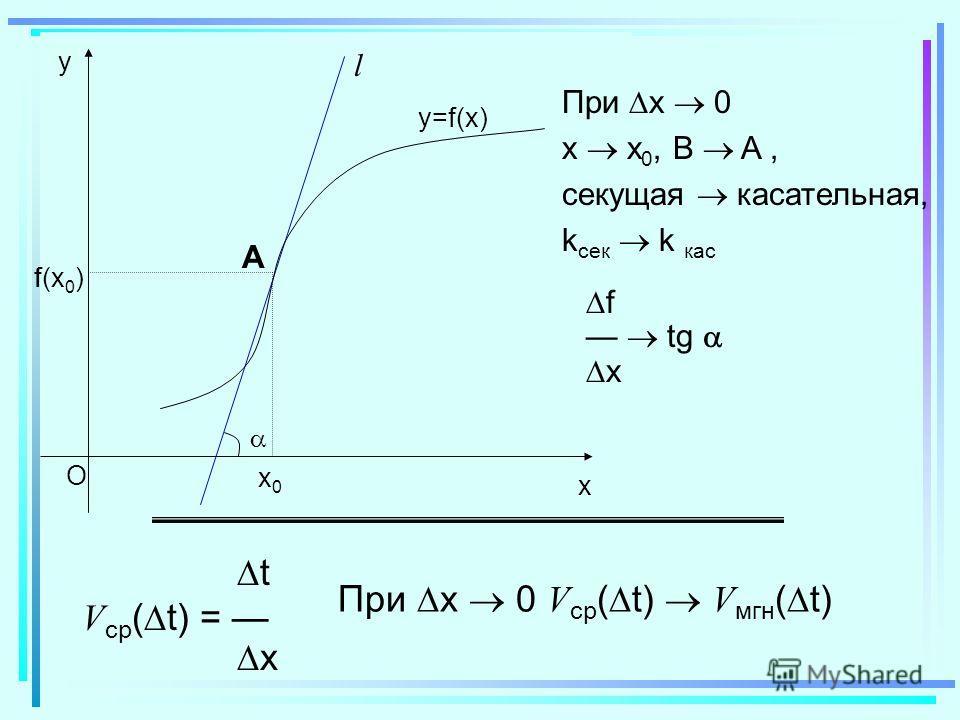 x O y f(x0)f(x0) f(x)f(x) x0x0 x x f А В l y=f(x) x O y f(x0)f(x0) x0x0 А l y=f(x) При x 0 x x 0, B A, секущая касательная, k сек k кас f tg x t V ср ( t) = x При x 0 V ср ( t) V мгн ( t)