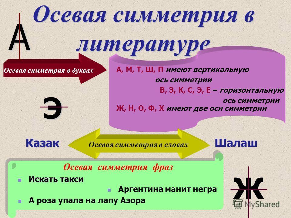 Осевая симметрия в литературе А Ж Э Осевая симметрия в буквах А, М, Т, Ш, П имеют вертикальную ось симметрии В, З, К, С, Э, Е – горизонтальную ось симметрии Ж, Н, О, Ф, Х имеют две оси симметрии Осевая симметрия в словах КазакШалаш Осевая симметрия ф