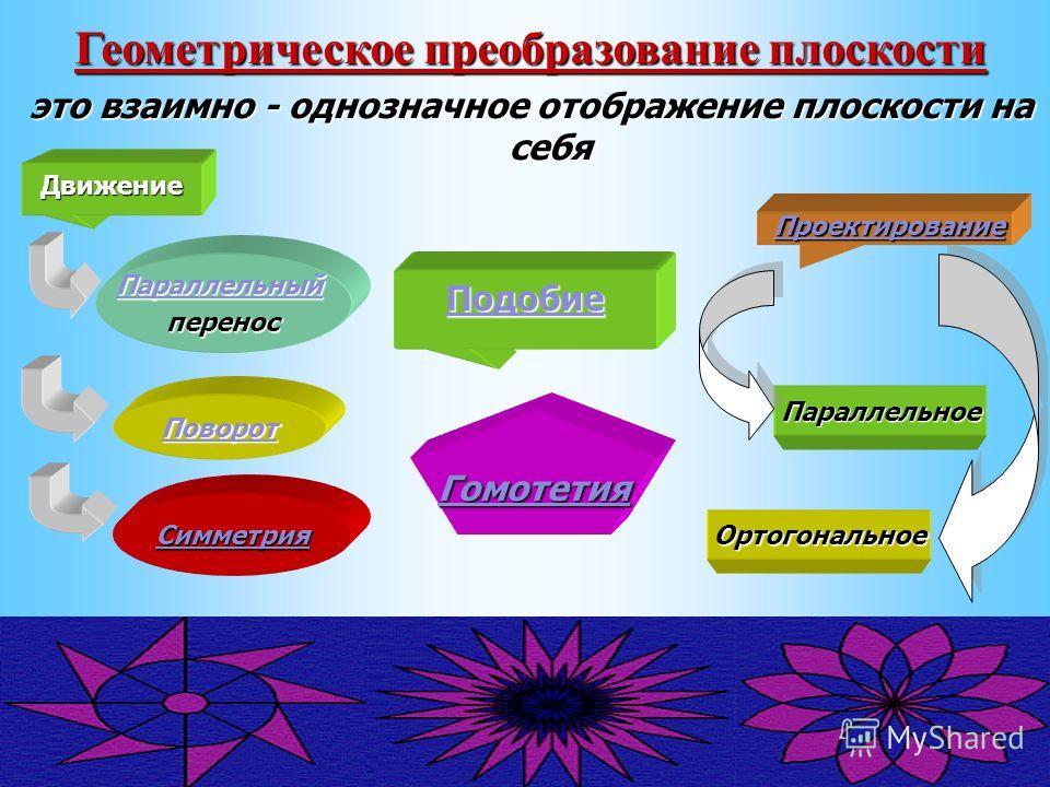 Движение Подобие Параллельный перенос Поворот Симметрия Гомотетия Параллельное Ортогональное Геометрическое преобразование плоскости это взаимно - однозначное отображение плоскости на себя Проектирование