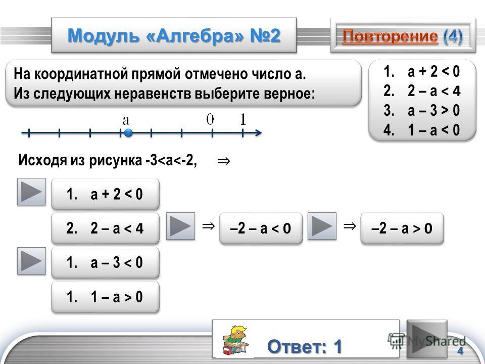 LOGO Модуль «Алгебра» 2 4 На координатной прямой отмечено число а. Из следующих неравенств выберите верное: На координатной прямой отмечено число а. Из следующих неравенств выберите верное: Исходя из рисунка -3 < а < -2, 1.а + 2 < 0 2.2 – а < 4 3.а –