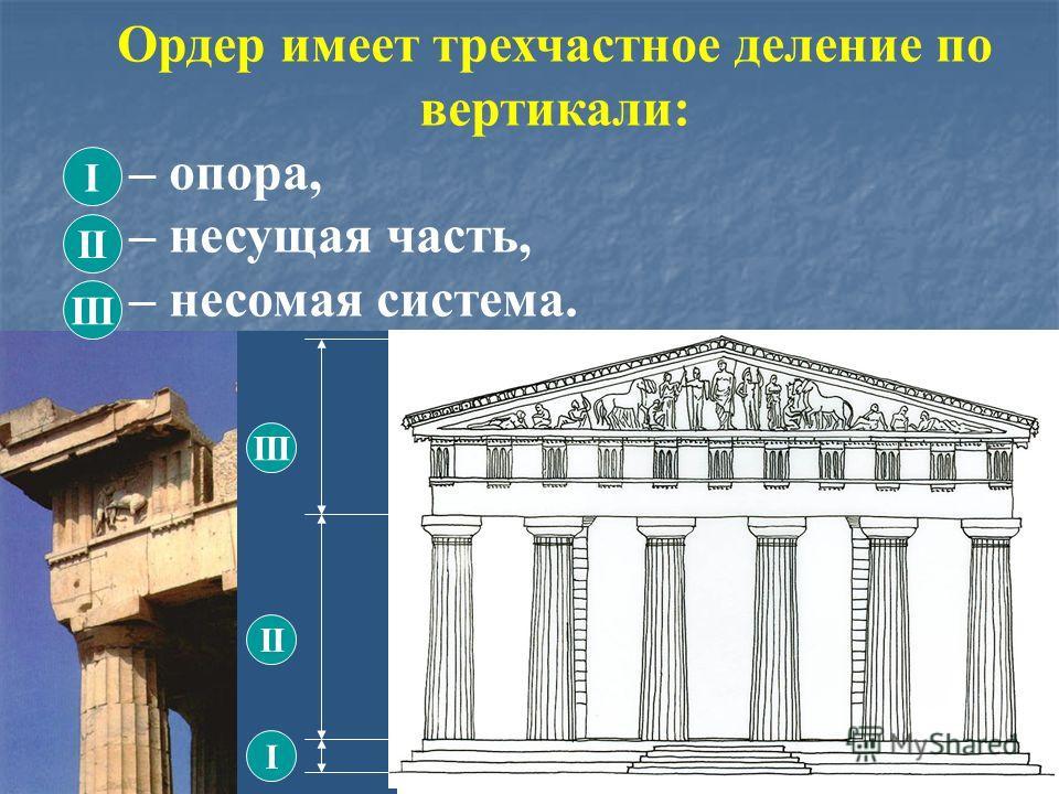 Ордер имеет трехчастное деление по вертикали: – опора, – несущая часть, – несомая система. I II III I II