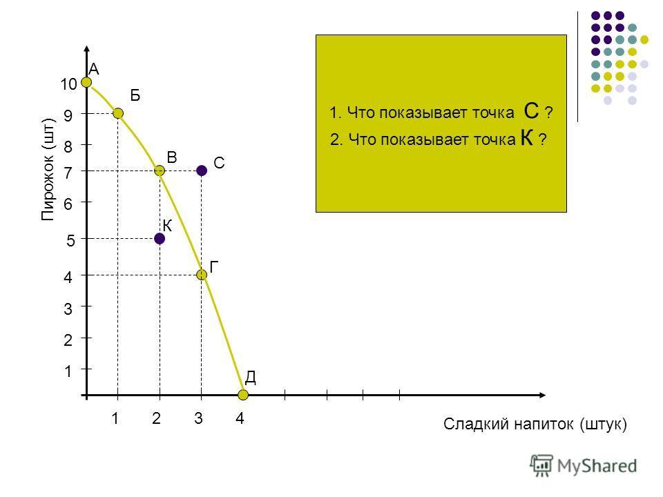 Сладкий напиток (штук) Пирожок (шт) 1 2 3 4 5 6 7 8 9 10 1234 А Б В Г Д С 1. Что показывает точка С ? 2. Что показывает точка К ? К