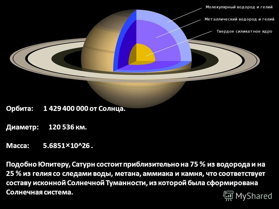 Орбита: 1 429 400 000 от Солнца. Диаметр: 120 536 км. Масса: 5.6851×10^26. Подобно Юпитеру, Сатурн состоит приблизительно на 75 % из водорода и на 25 % из гелия со следами воды, метана, аммиака и камня, что соответствует составу исконной Солнечной Ту