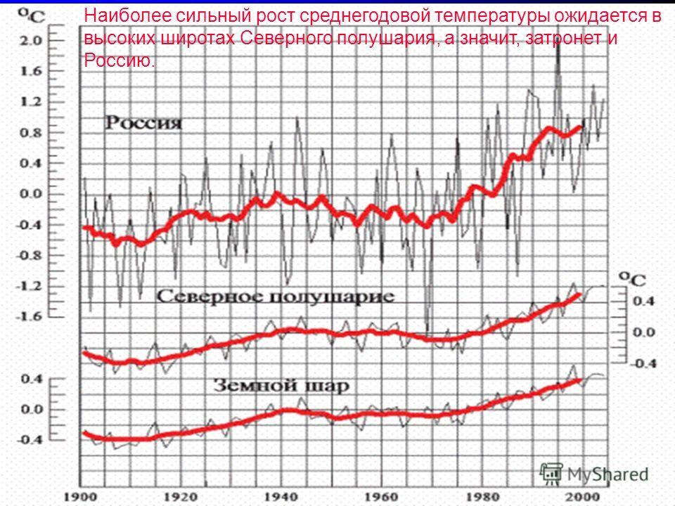 Наиболее сильный рост среднегодовой температуры ожидается в высоких широтах Северного полушария, а значит, затронет и Россию.