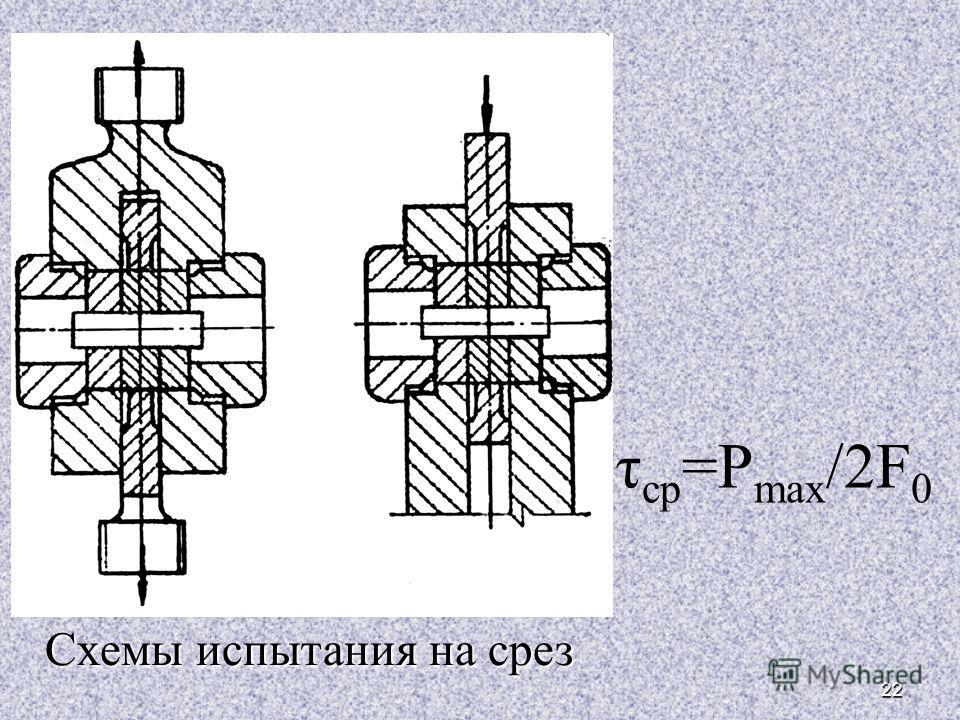 22 Схемы испытания на срез Схемы испытания на срез τ ср =Р max /2F 0