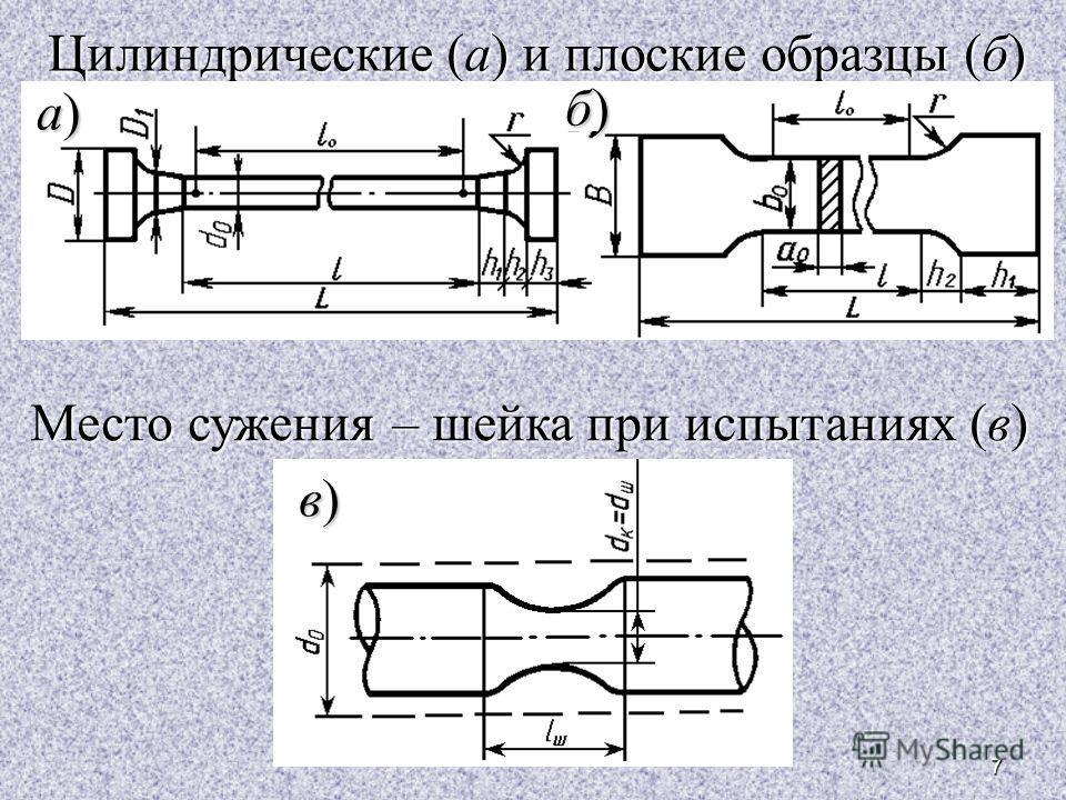 7 Цилиндрические (а) и плоские образцы (б) Место сужения – шейка при испытаниях (в) в)в)в)в) б)б)б)б) а)а)а)а)
