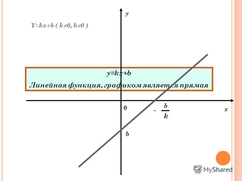 y=kx+b Линейная функция, графиком является прямая y 0 b - b k Y=kx+b ( k 0, b 0 ) x