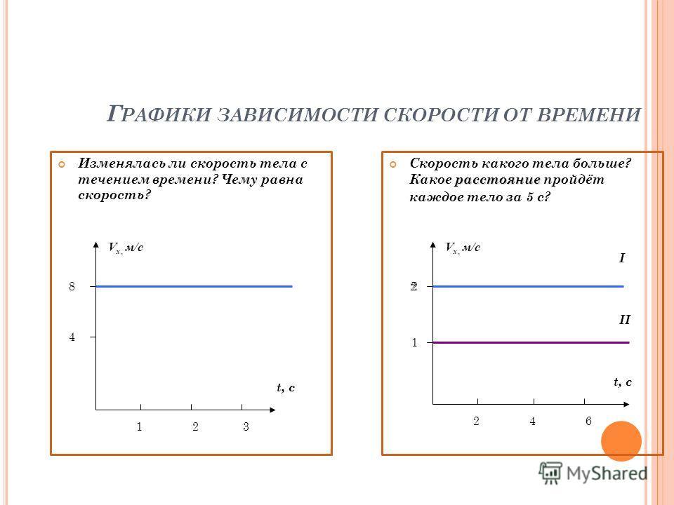 Г РАФИКИ ЗАВИСИМОСТИ СКОРОСТИ ОТ ВРЕМЕНИ Изменялась ли скорость тела с течением времени? Чему равна скорость? расстояние Скорость какого тела больше? Какое расстояние пройдёт каждое тело за 5 с? t, с 123 4 8 t, c 246 1 22 I II V x, м/с