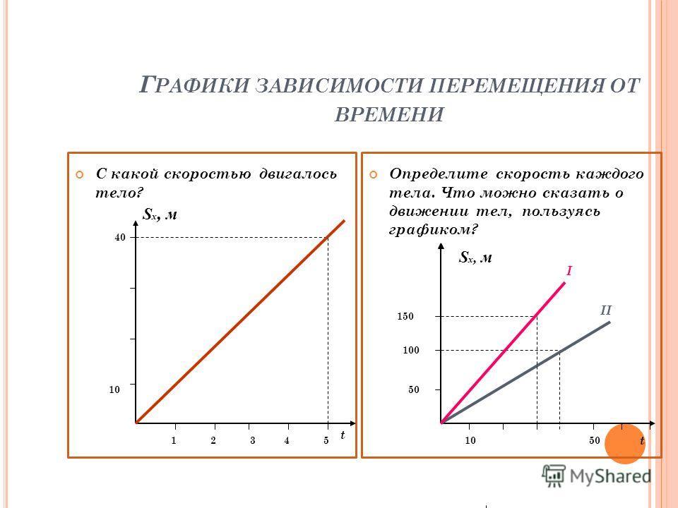 Г РАФИКИ ЗАВИСИМОСТИ ПЕРЕМЕЩЕНИЯ ОТ ВРЕМЕНИ С какой скоростью двигалось тело? Определите скорость каждого тела. Что можно сказать о движении тел, пользуясь графиком? t 50 S x, м 150 1050 100 I II t 12345 10 40 S x, м