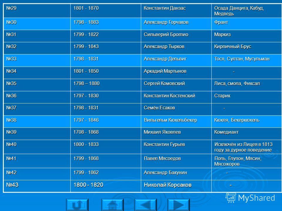 29 1801 - 1870 Константин Данзас Осада Данцига, Кабуд, Медведь 30 1798 - 1883 Александр Горчаков Франт 31 1799 - 1822 Сильверий Броглио Маркиз 32 1799 - 1843 Александр Тырков Кирпичный Брус 33 1798 - 1831 Александр Дельвиг Тося, Султан, Мусульман 34