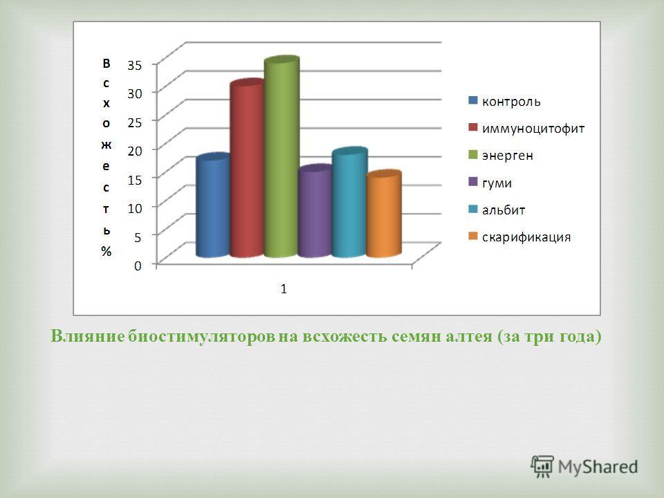 Влияние биостимуляторов на всхожесть семян алтея ( за три года )