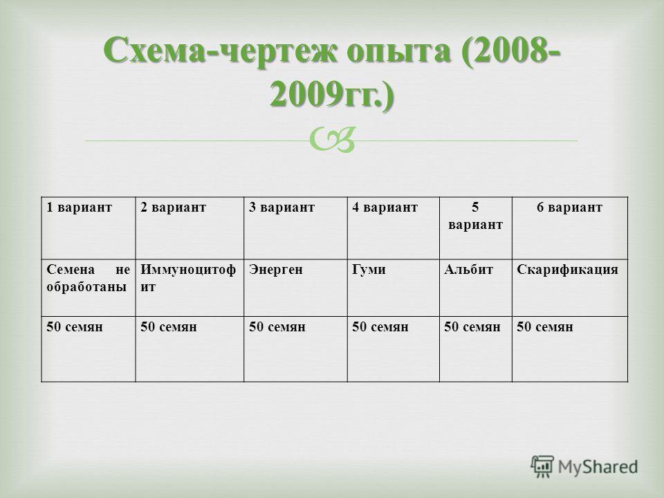 Схема - чертеж опыта (2008- 2009 гг.) 1 вариант2 вариант3 вариант4 вариант5 вариант 6 вариант Семена не обработаны Иммуноцитоф ит ЭнергенГумиАльбитСкарификация 50 семян