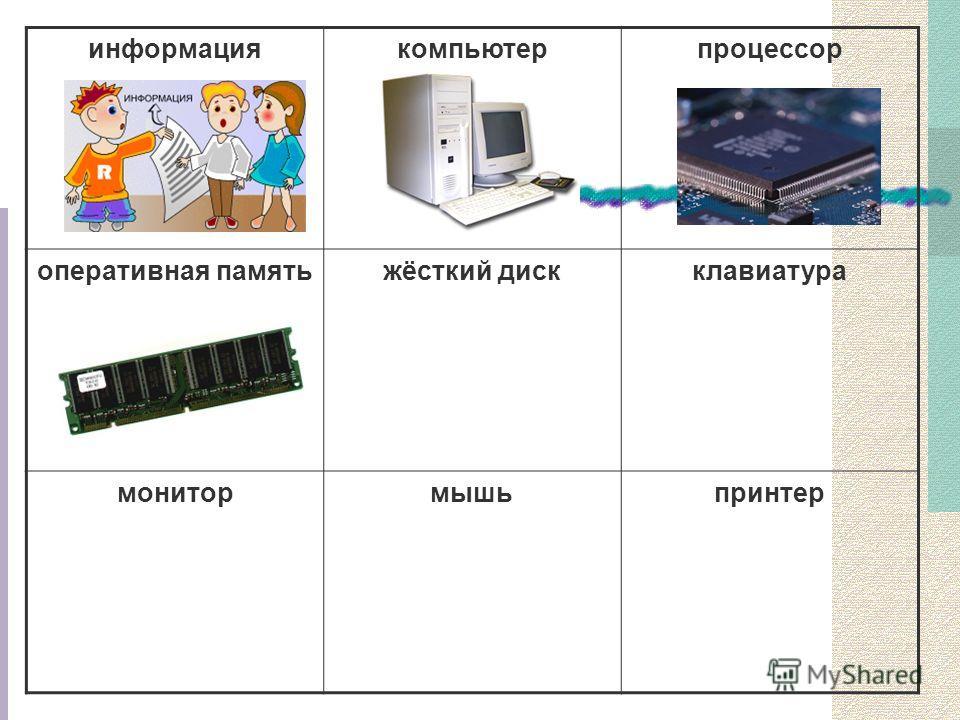 информациякомпьютерпроцессор оперативная памятьжёсткий дискклавиатура монитормышьпринтер