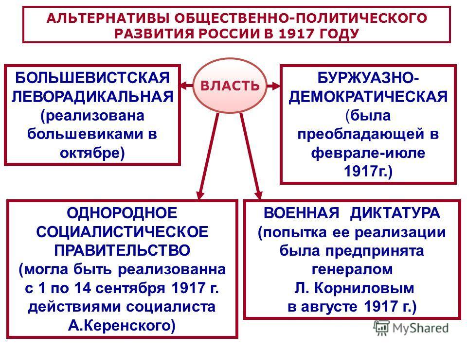 АЛЬТЕРНАТИВЫ ОБЩЕСТВЕННО-ПОЛИТИЧЕСКОГО РАЗВИТИЯ РОССИИ В 1917 ГОДУ БОЛЬШЕВИСТСКАЯ ЛЕВОРАДИКАЛЬНАЯ (реализована большевиками в октябре) БУРЖУАЗНО- ДЕМОКРАТИЧЕСКАЯ (была преобладающей в феврале-июле 1917г.) ВОЕННАЯ ДИКТАТУРА (попытка ее реализации была