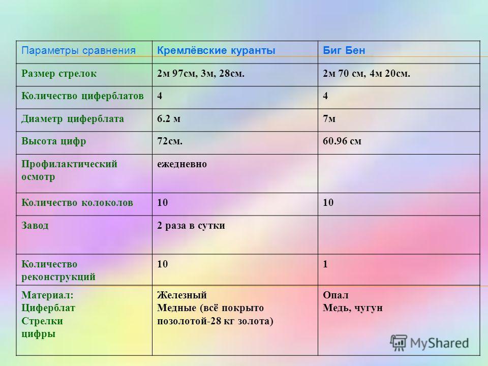 Параметры сравненияКремлёвские курантыБиг Бен Размер стрелок2м 97см, 3м, 28см.2м 70 см, 4м 20см. Количество циферблатов44 Диаметр циферблата6.2 м7м Высота цифр72см.60.96 см Профилактический осмотр ежедневно Количество колоколов10 Завод2 раза в сутки