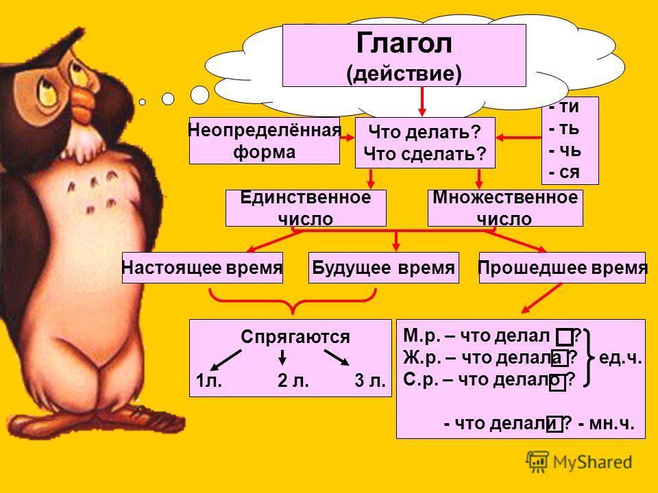 Новичихина Татьяна Ивановна Учитель начальных классов МОУ СОШ 18