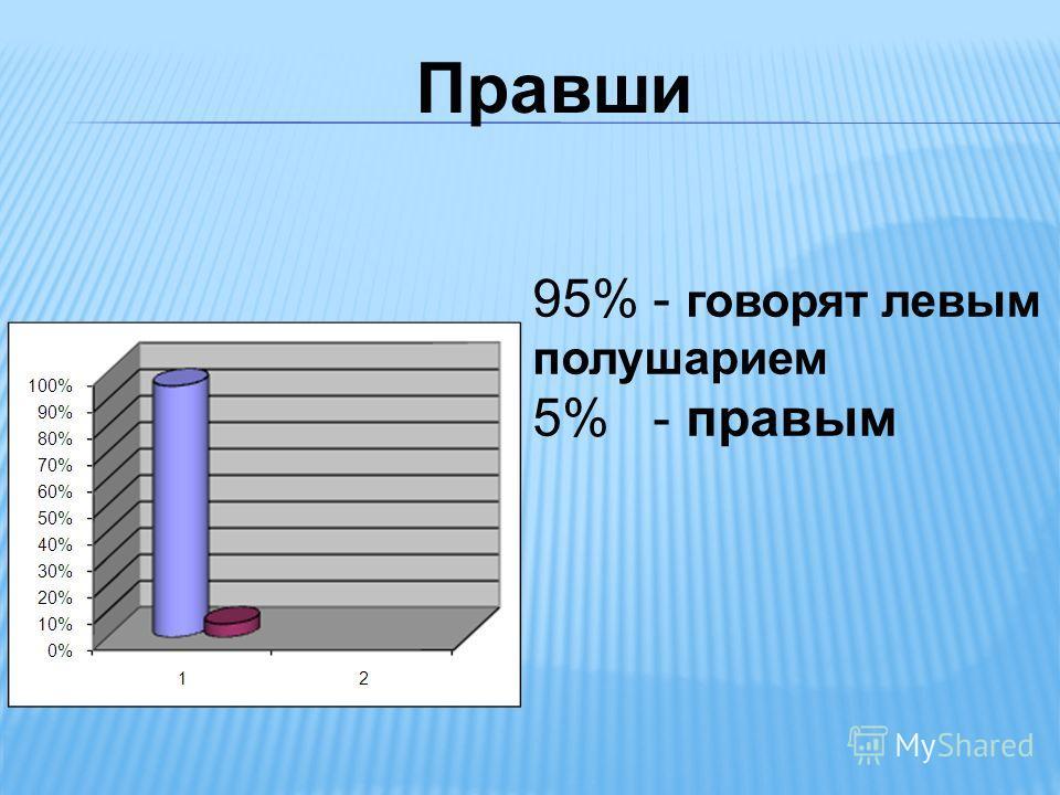 Правши 95% - говорят левым полушарием 5% - правым