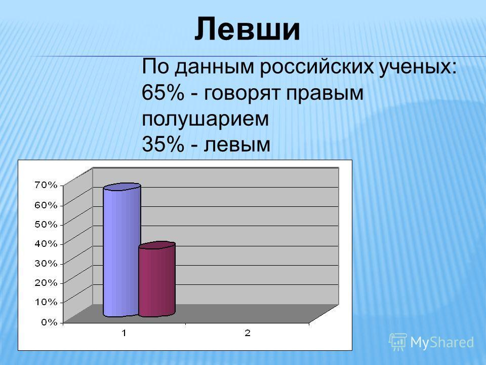 Левши По данным российских ученых: 65% - говорят правым полушарием 35% - левым