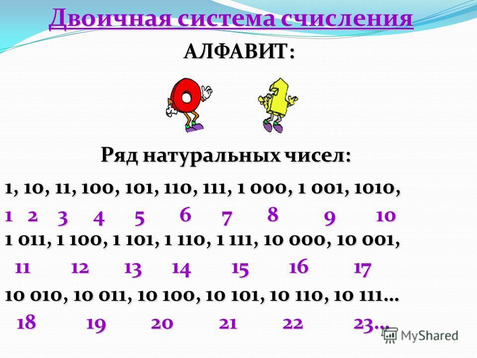 Двоичная система счисления АЛФАВИТ: 1, 10, 11, 100, 101, 110, 111, 1 000, 1 001, 1010, 1 2 3 4 5 6 7 8 9 10 1 011, 1 100, 1 101, 1 110, 1 111, 10 000, 10 001, 11 12 13 14 15 16 17 11 12 13 14 15 16 17 10 010, 10 011, 10 100, 10 101, 10 110, 10 111… 1