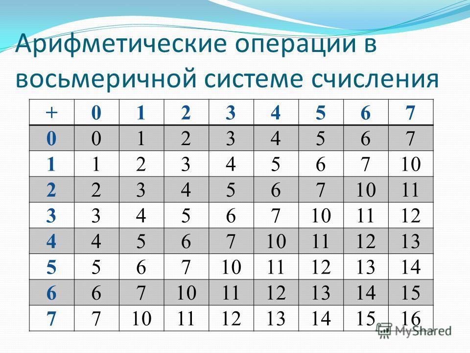 Арифметические операции в восьмеричной системе счисления +01234567 001234567 1123456710 2234567 11 334567101112 4456710111213 55671011121314 667101112131415 7710111213141516